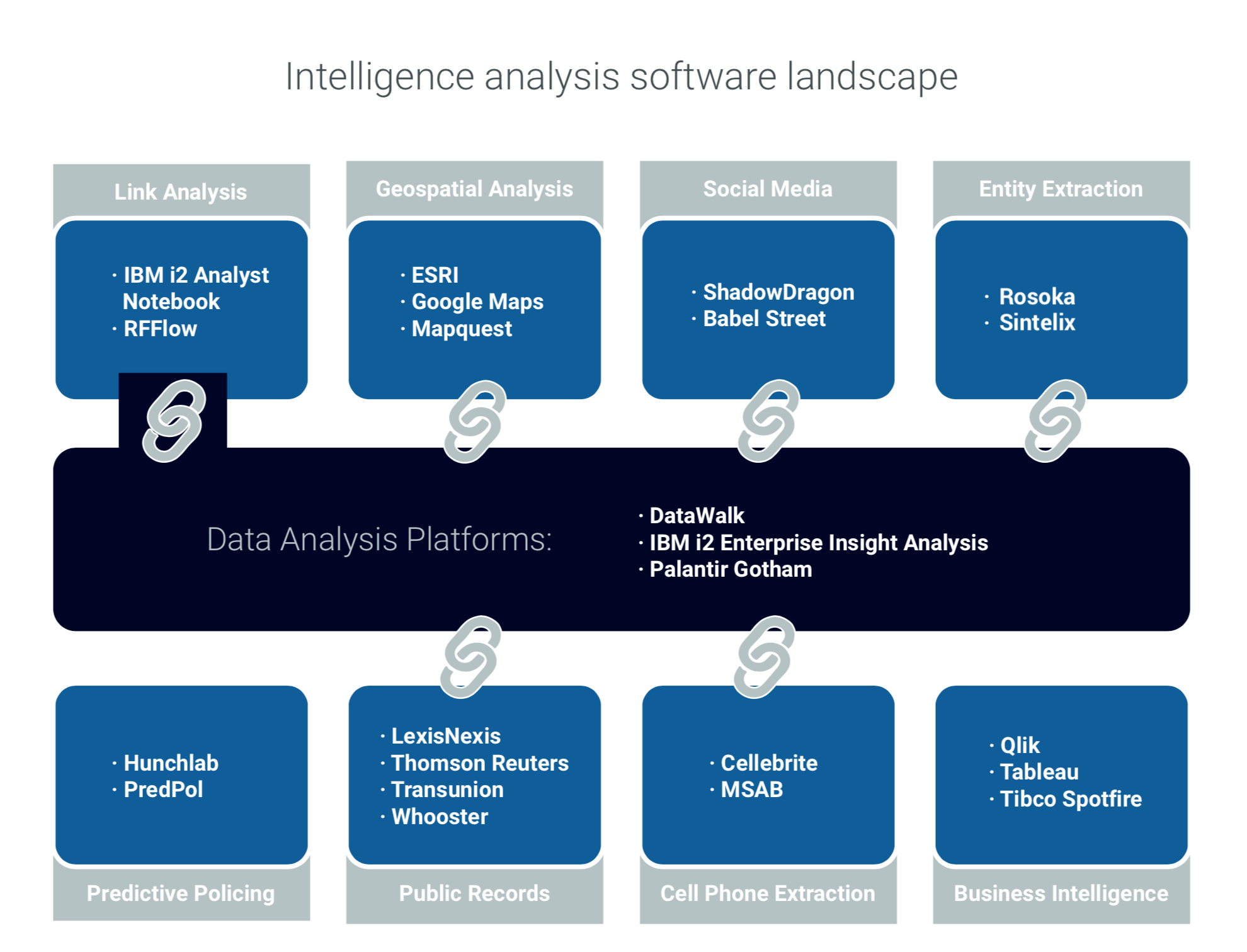 Intelligence analysis software landscape 1