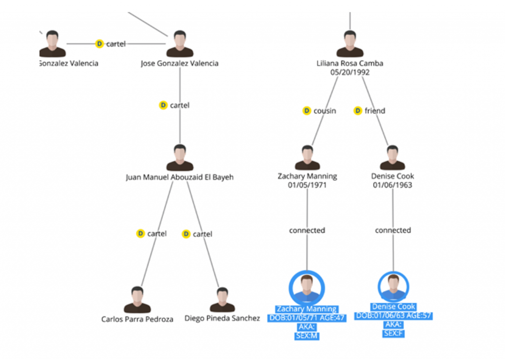 """Figure 16. Connections to data from the """"People"""" data set"""