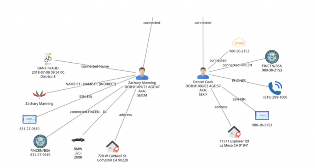 Figure 18. Further extending the link analysis.