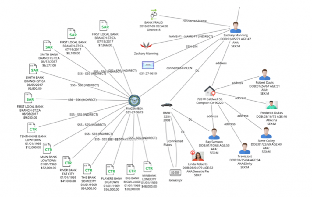Figure 19. Connecting financial transactions with people in a link analysis.