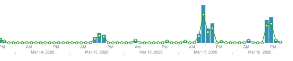 Figure 31. Time series analysis showing activity for a select 5-day period.