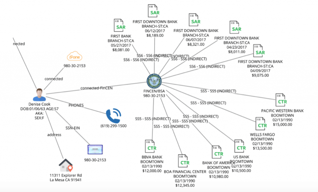 Figure 22. Link analysis connecting Denise Cook with reported transactions.