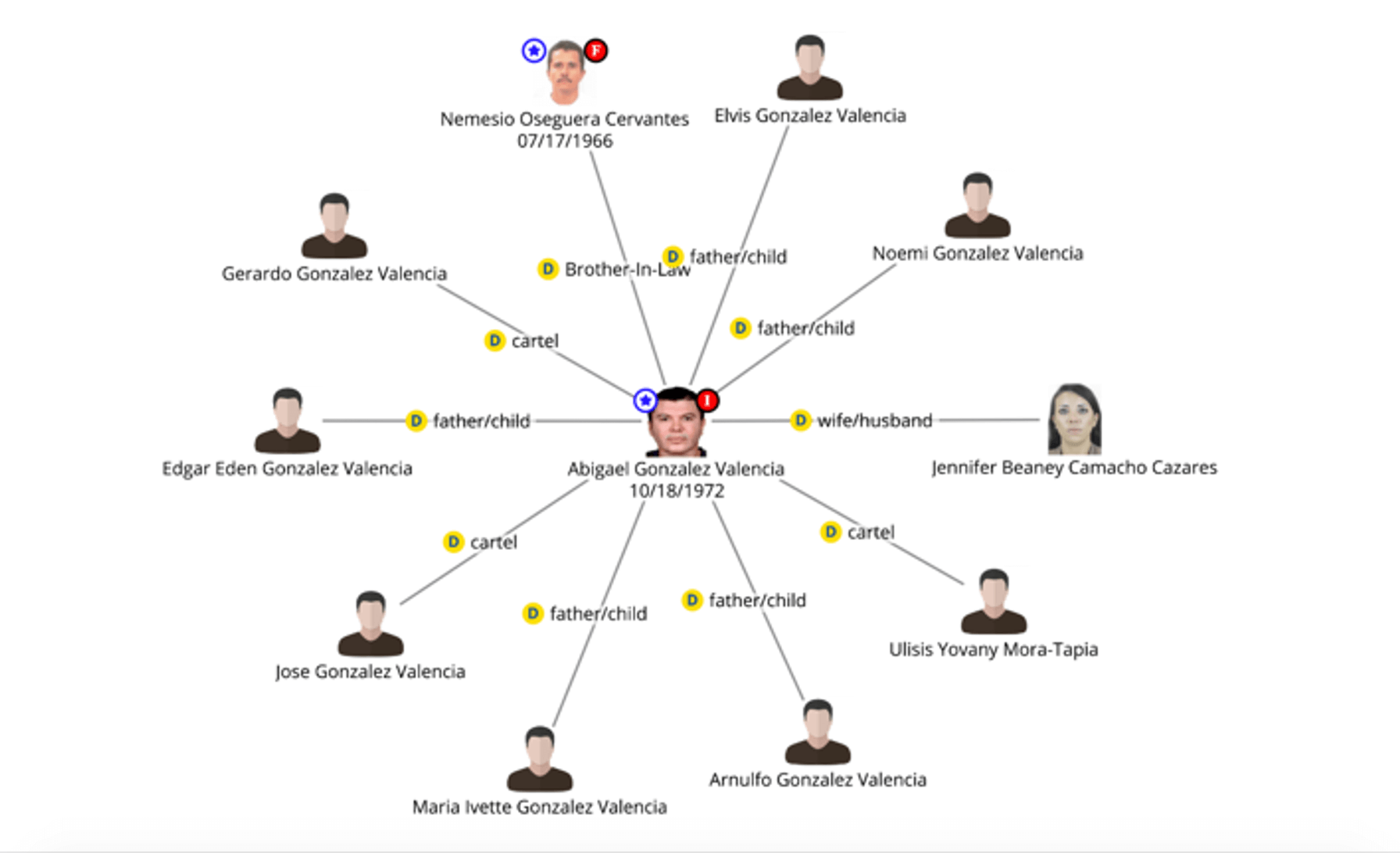 Figure 5. DataWalk link analysis showing connections of an entity.