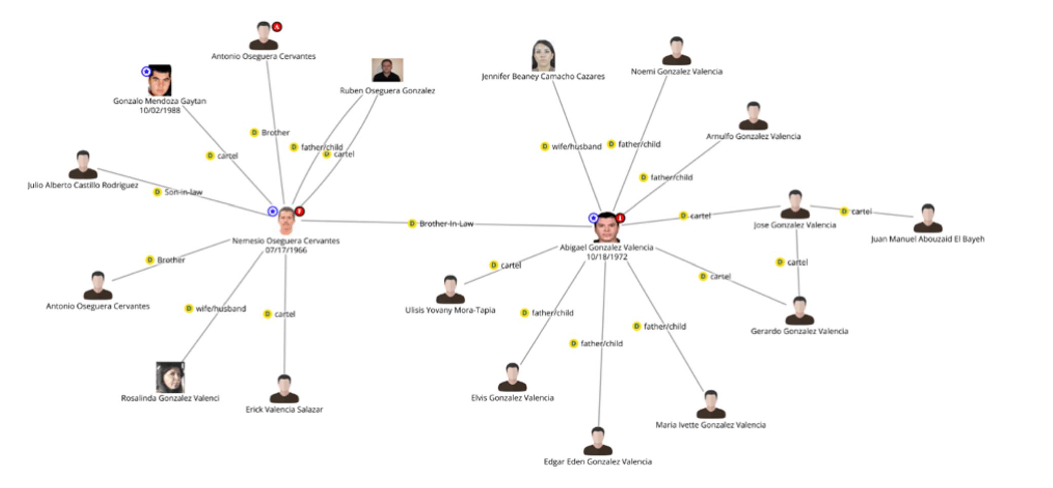 Figure 6. Extending the link analysis