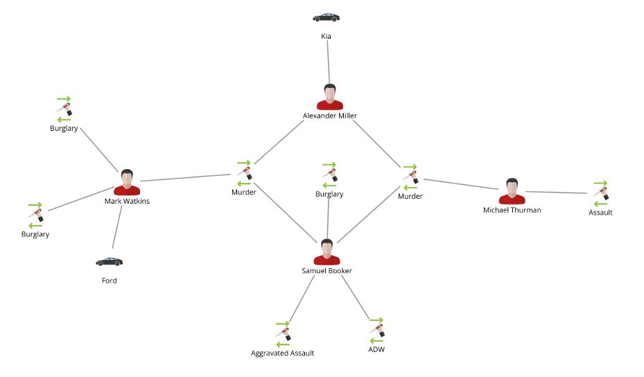 Graph Analysis example 1