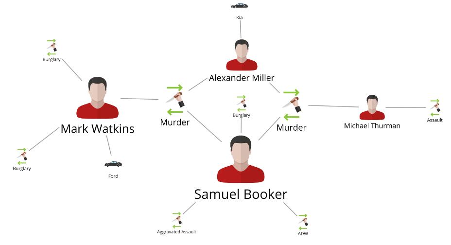 Graph Analysis example 2