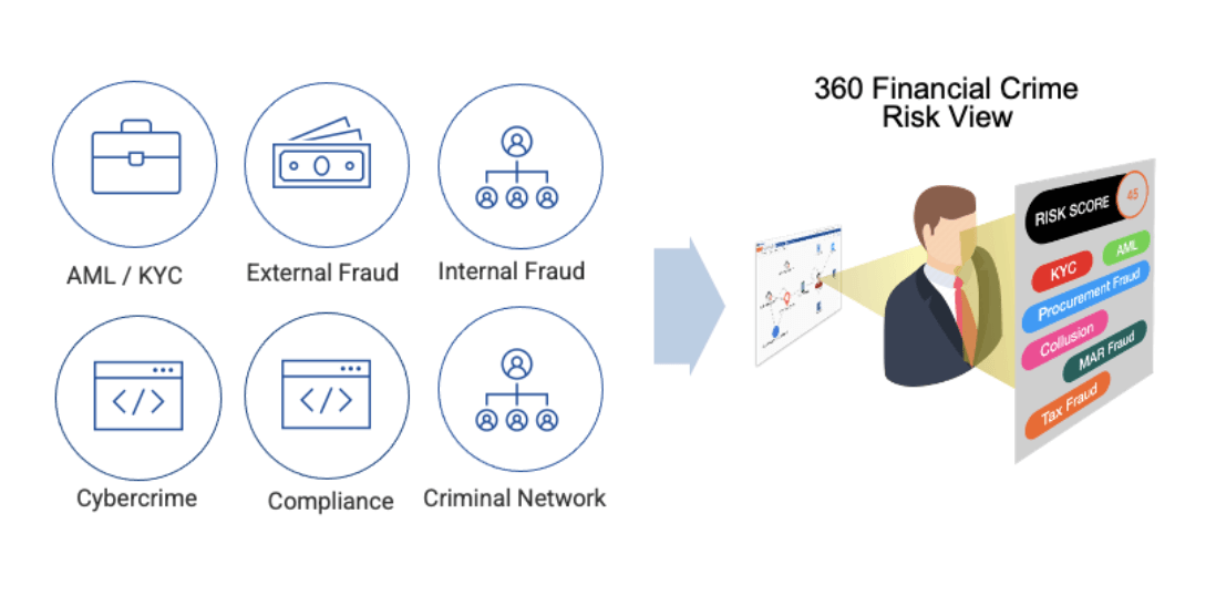 financial crime risk view