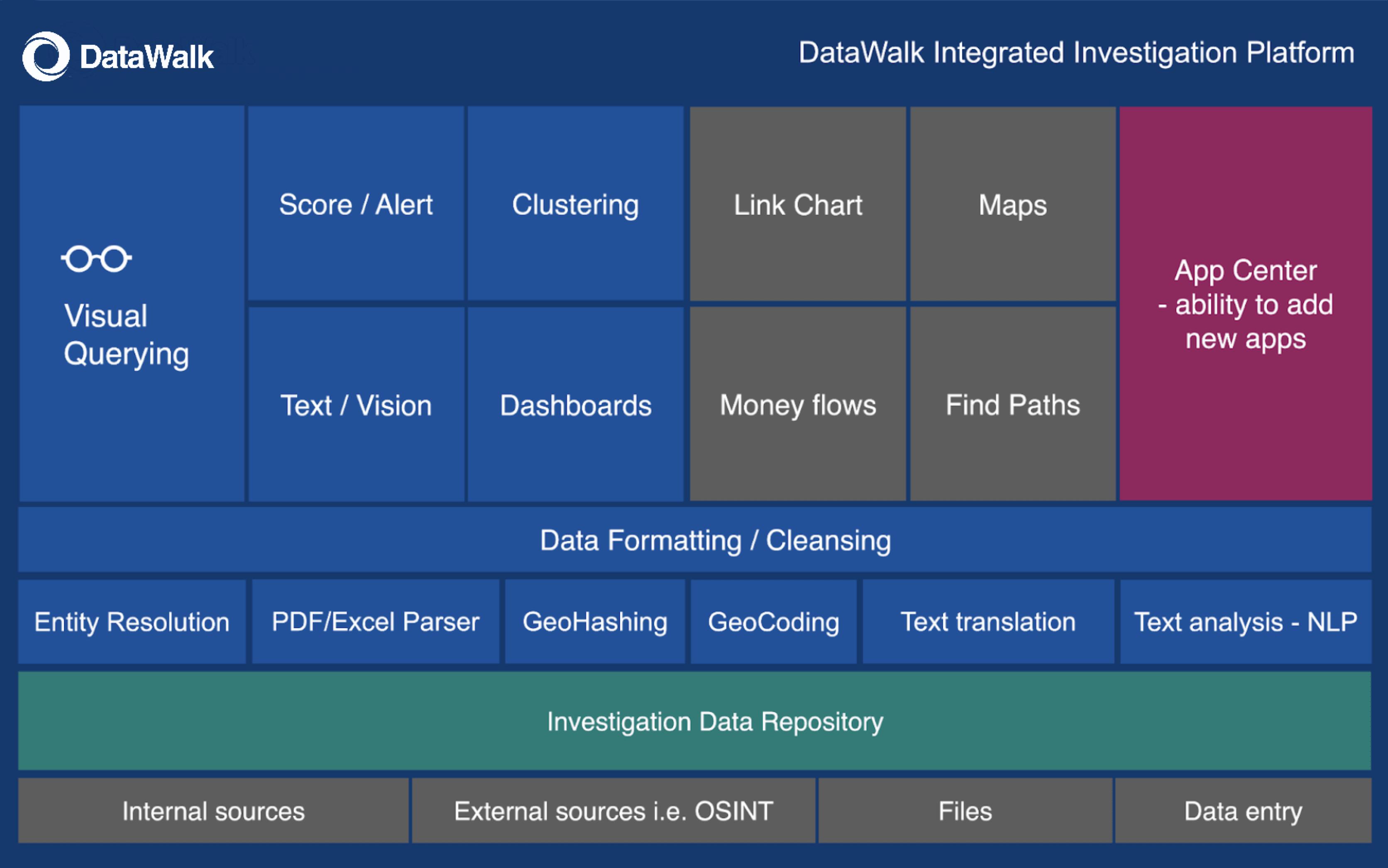 DataWalk integrated investigation platform